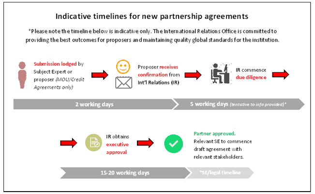 partnershiptimeline