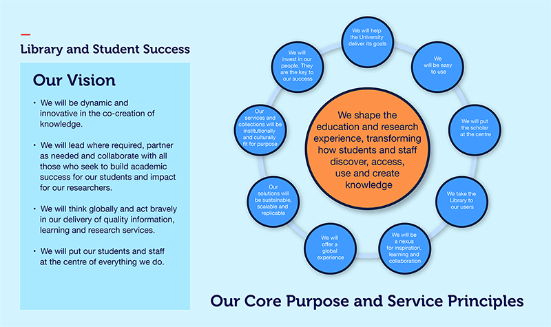 Library's vision and purpose infographic